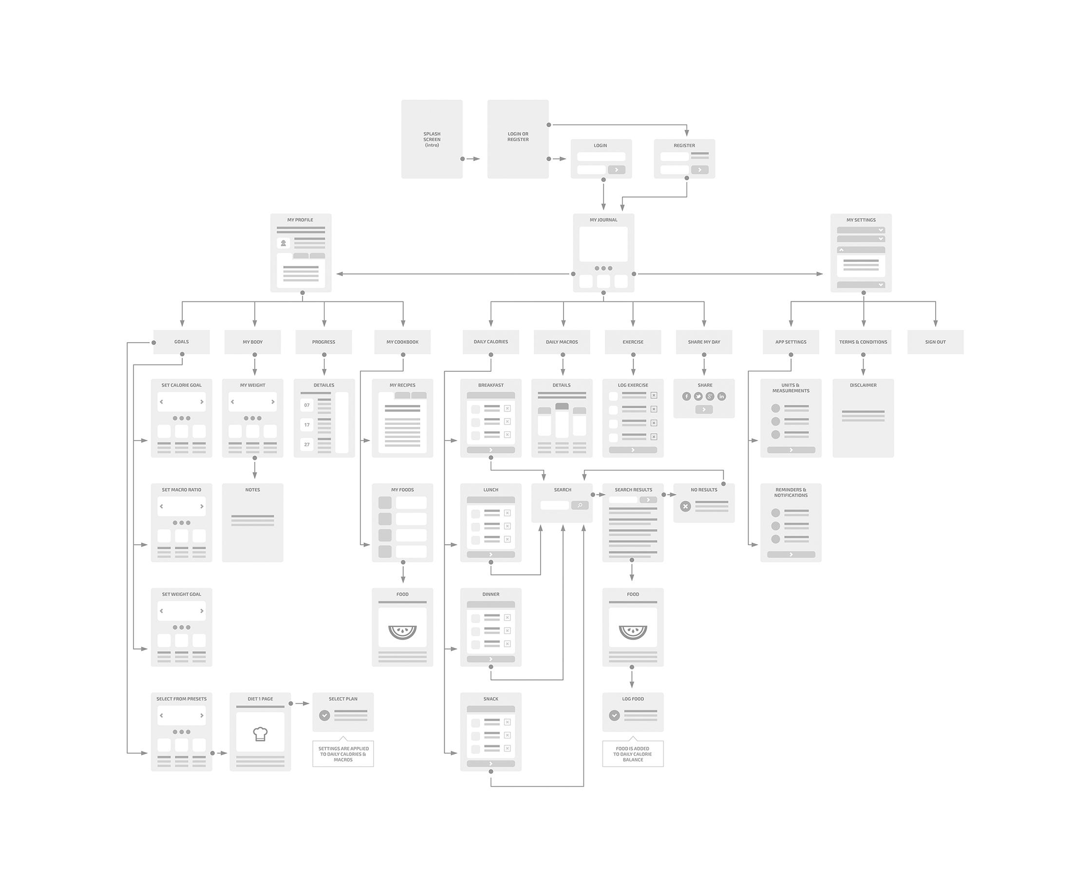 sitemap - UX/UI дизайн за мобилното приложение на SlimBIte